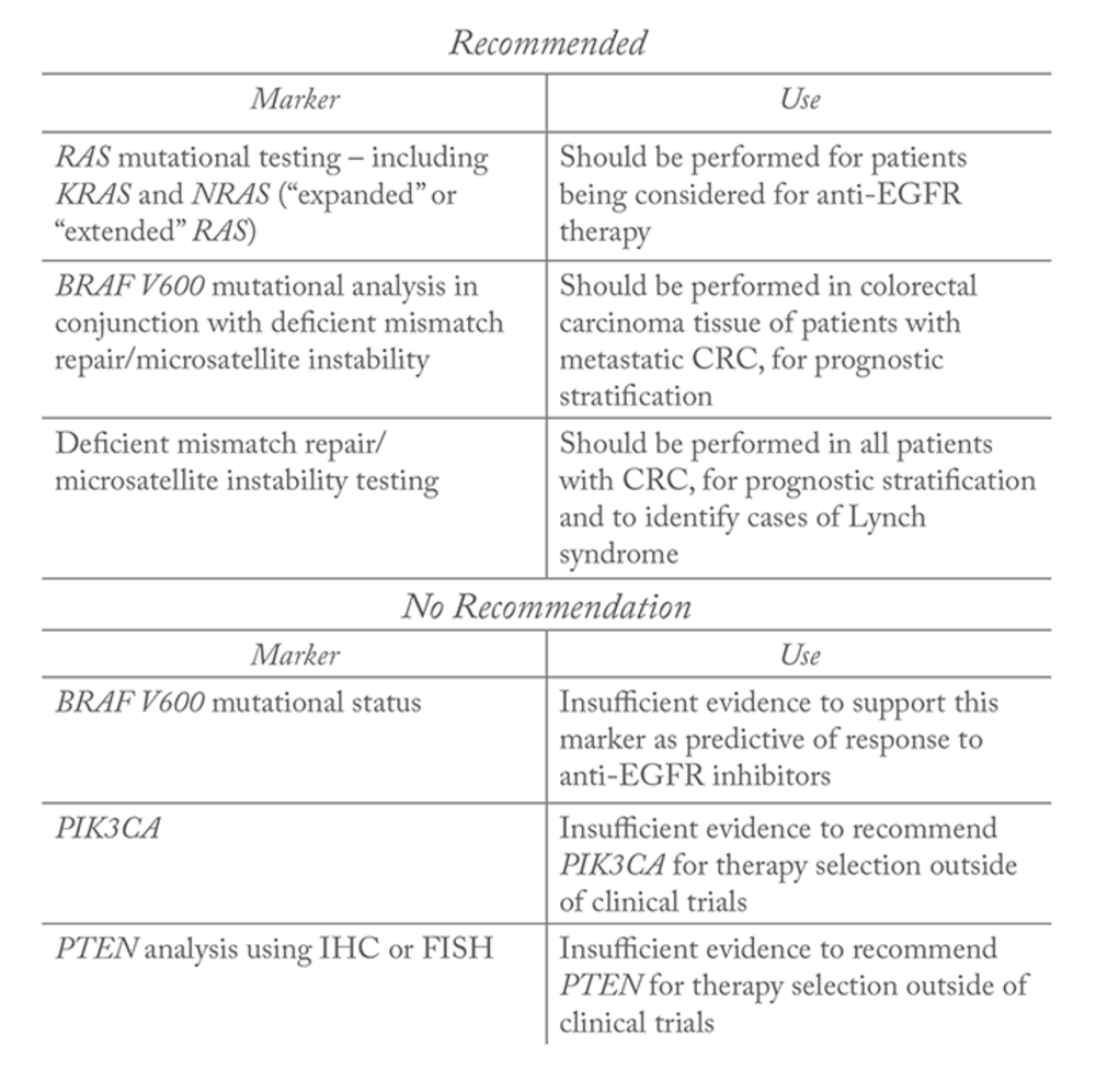 8faa510f438 Recommendations made by the ASCP CAP AMP ASCO guidelines on which molecular  marker tests should be performed on patients with CRC.