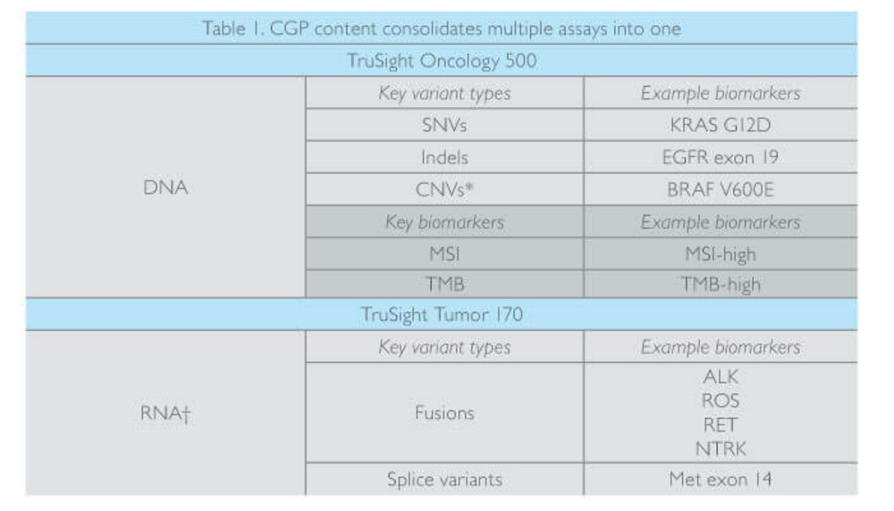 TruSight™ Oncology 500: Enabling Comprehensive Genomic